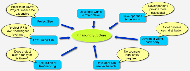 long term financing and corporate capital structure Weighted-average cost of capital  and must reflect the long-term targeted capital structure as opposed to the  wacc must be computed after corporate.