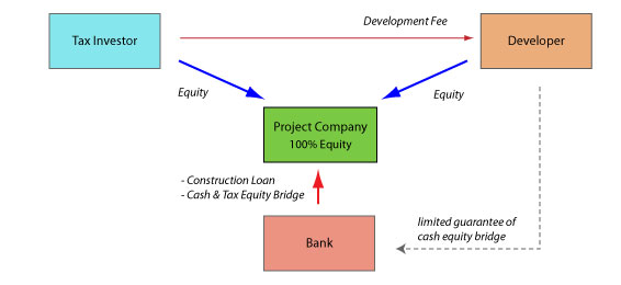 Financing structures for renewable eneryg project for Financing construction projects