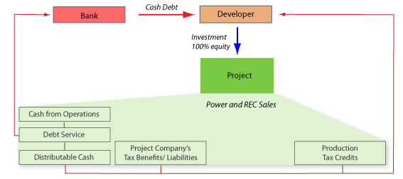 Financing structures for renewable eneryg project