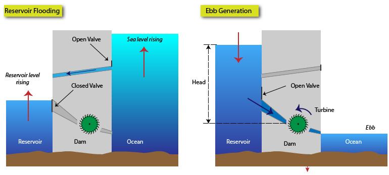illustration of tidal range energy