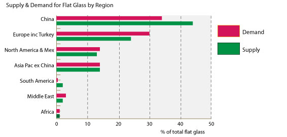 Solar Glass | Solar Value Chain