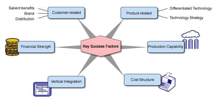 music industry critical success factors Identifying the key success factors of the industry structure in a business plan involves conducting market research as part of constructing your business plan by examining the management structure of successful companies in your industry, you can reliably choose strategic tactics that can work for your business as.