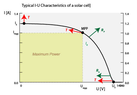 what equation shows the relationship between gap energy and wavelength
