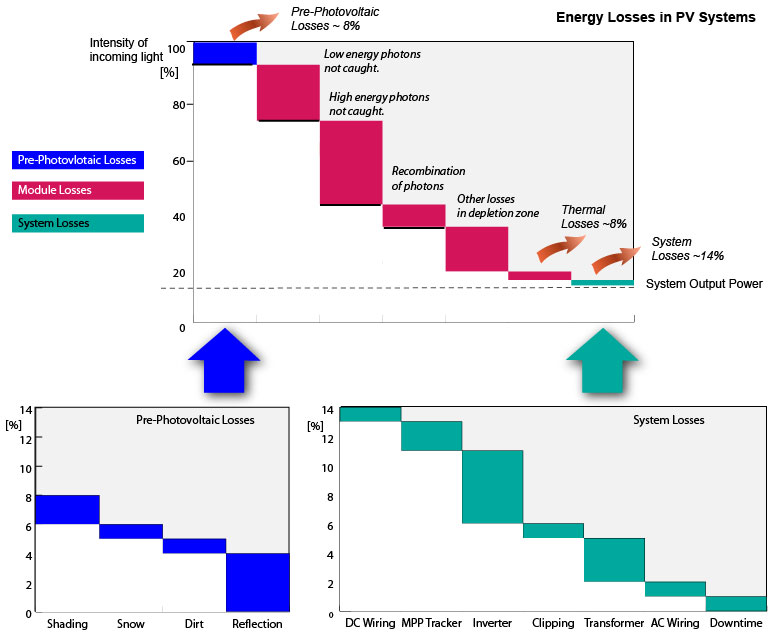 Energy Yield Of Photovoltaic Systems Solar Power