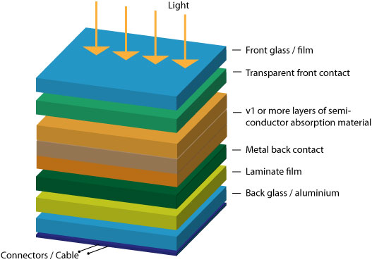 Principles Of Photovoltaics Photovoltaic Materials
