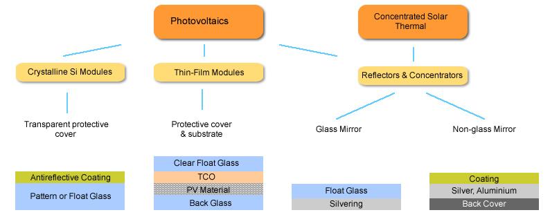 Solar Glass  U0026 Mirrors  Photovoltaics