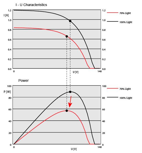 Photovoltaics Electrical Characteristics Solar Power